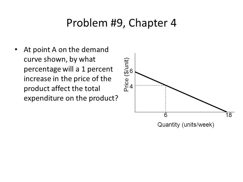 Quantity (units/week)