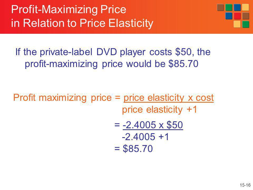 Profit-Maximizing Price in Relation to Price Elasticity