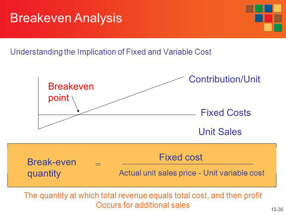Breakeven Analysis Contribution/Unit Breakeven point Fixed Costs