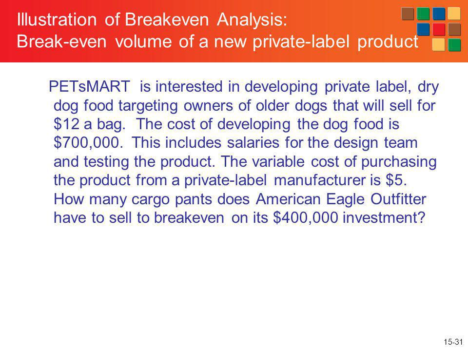 Illustration of Breakeven Analysis: Break-even volume of a new private-label product