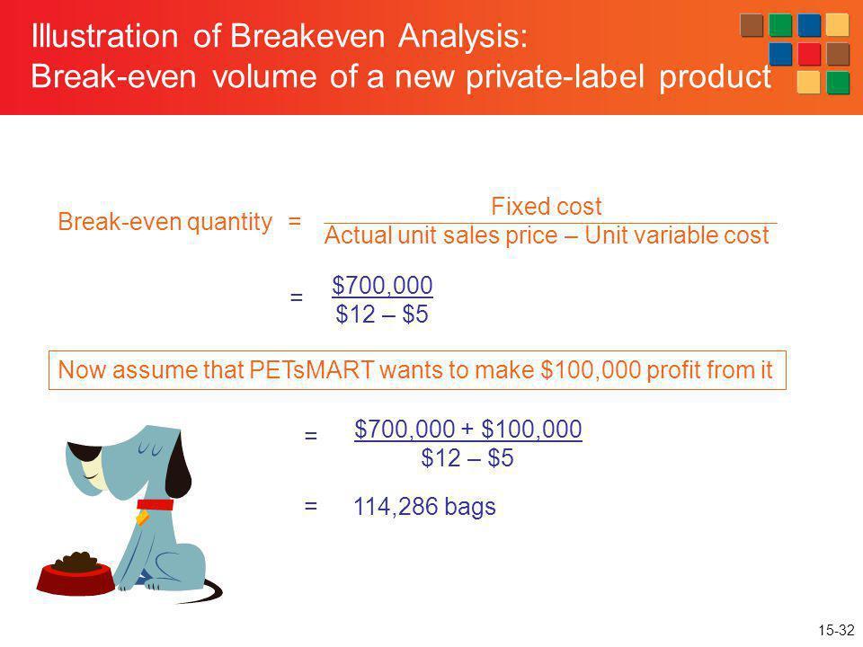 Actual unit sales price – Unit variable cost