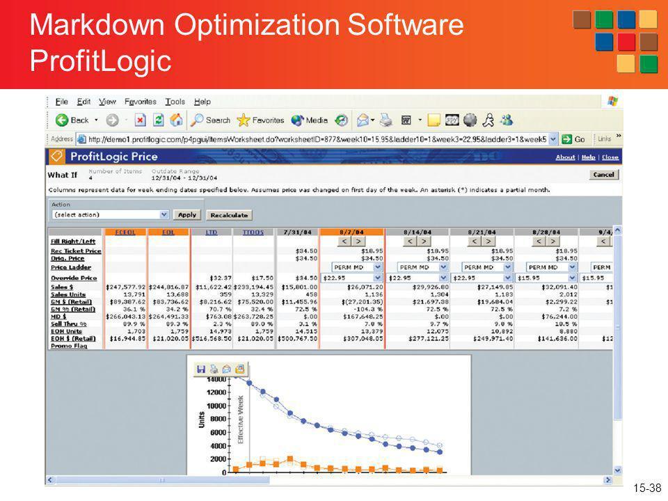 Markdown Optimization Software ProfitLogic