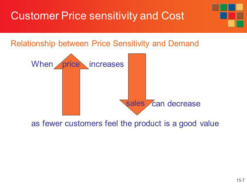 Customer Price sensitivity and Cost