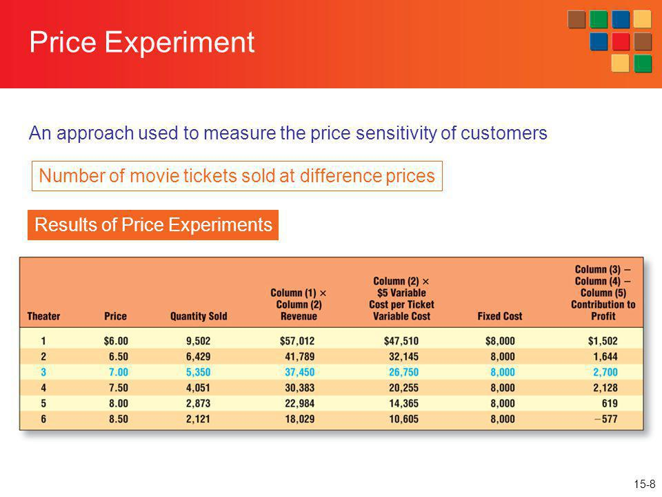 An approach used to measure the price sensitivity of customers