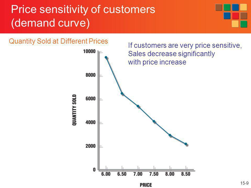 Price sensitivity of customers (demand curve)