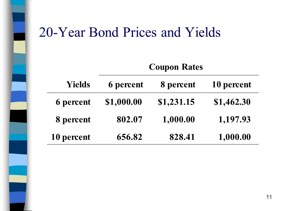 20-Year Bond Prices and Yields
