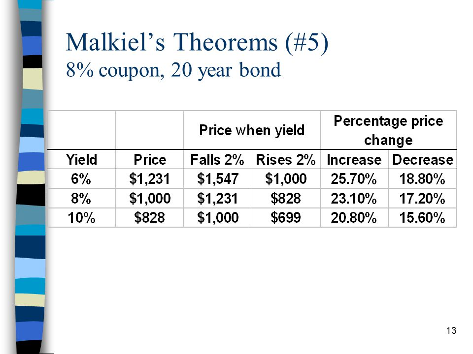 Malkiel's Theorems (#5) 8% coupon, 20 year bond