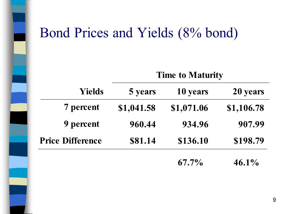 Bond Prices and Yields (8% bond)