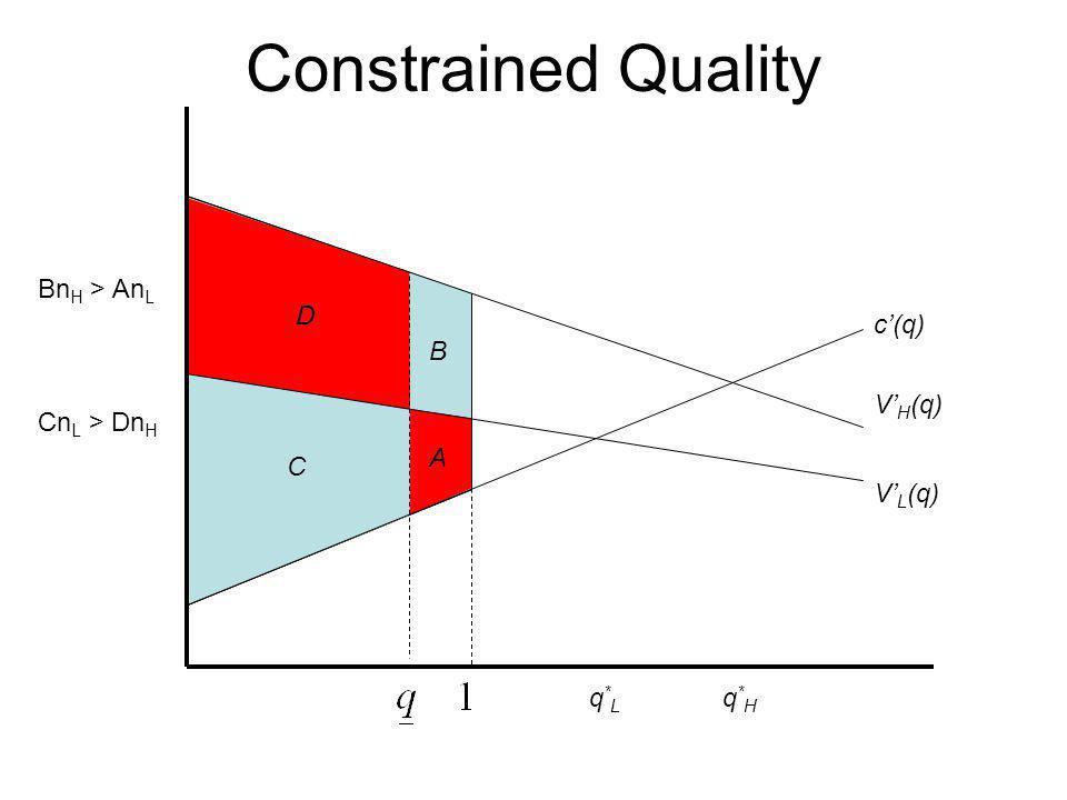 Constrained Quality c'(q) V'H(q) V'L(q) q*L q*H A B C D BnH > AnL