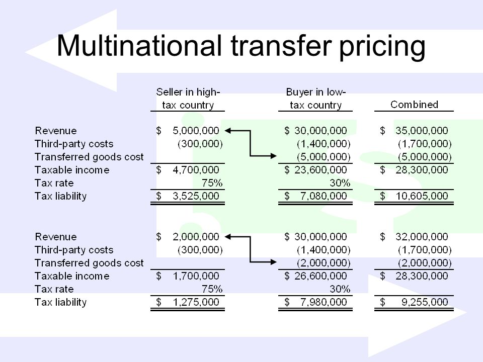 Multinational transfer pricing