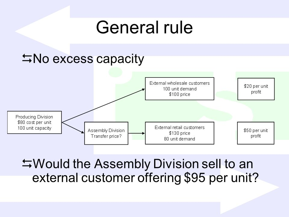General rule No excess capacity