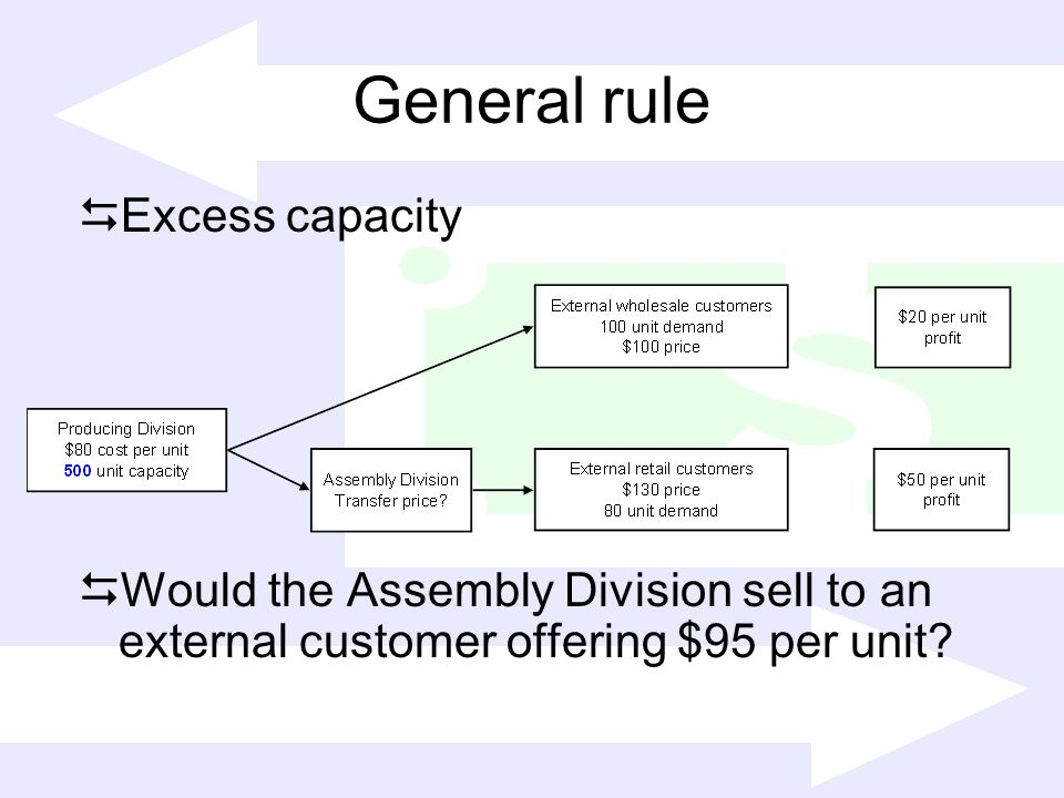 General rule Excess capacity