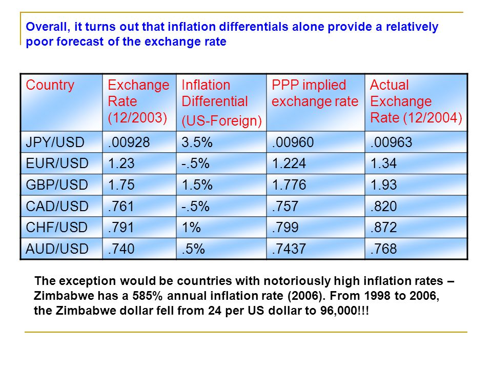 Inflation Differential (US-Foreign) PPP implied exchange rate