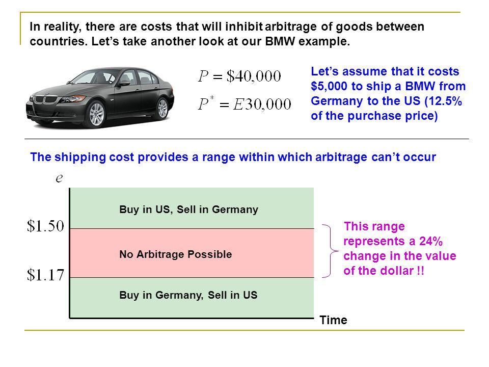 The shipping cost provides a range within which arbitrage can't occur
