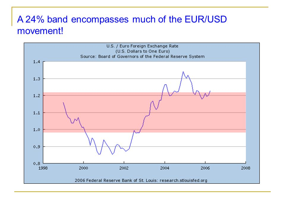 A 24% band encompasses much of the EUR/USD movement!