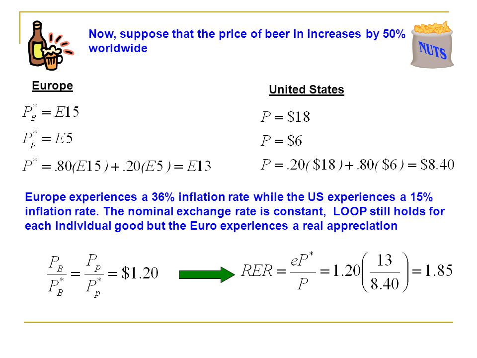 Now, suppose that the price of beer in increases by 50% worldwide