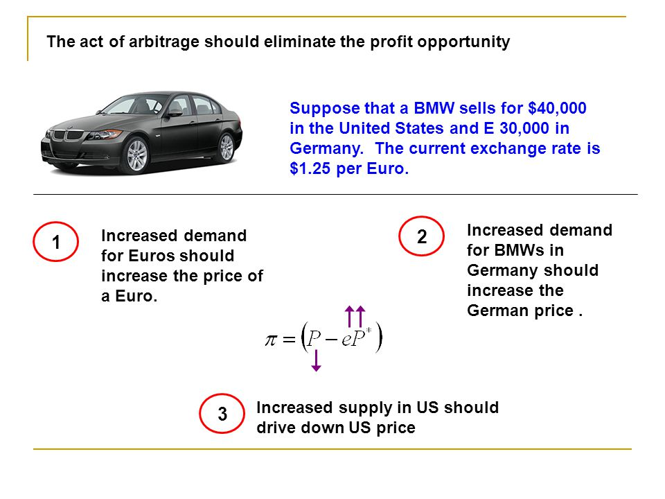 2 1 3 The act of arbitrage should eliminate the profit opportunity