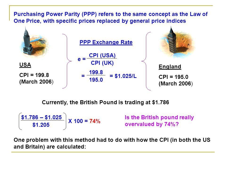Purchasing Power Parity (PPP) refers to the same concept as the Law of One Price, with specific prices replaced by general price indices