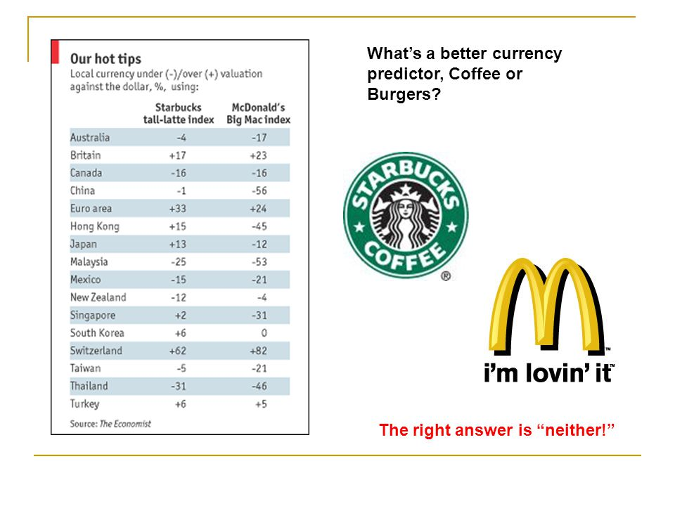 What's a better currency predictor, Coffee or Burgers