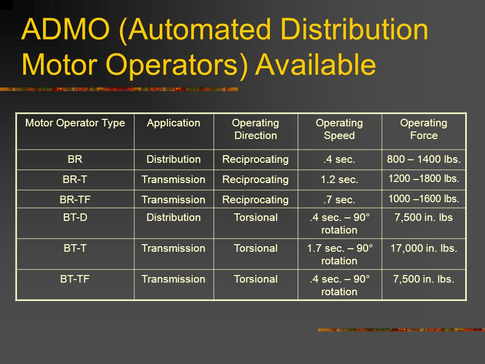 ADMO (Automated Distribution Motor Operators) Available