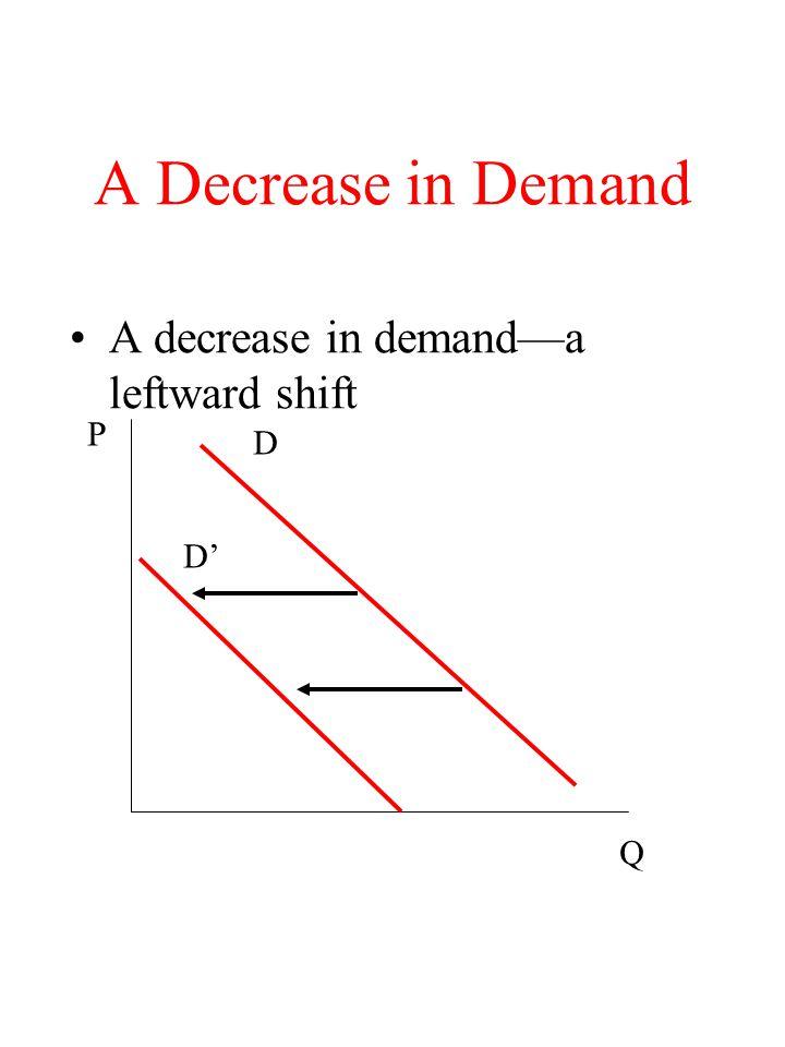 A Decrease in Demand A decrease in demand—a leftward shift P D D' Q