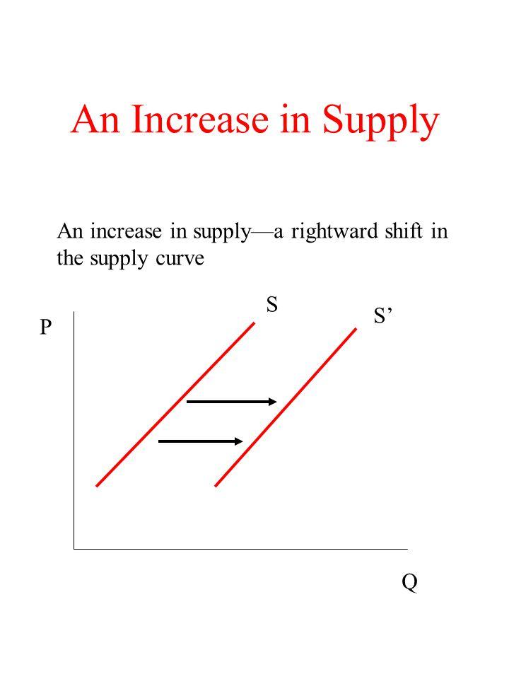 An Increase in Supply An increase in supply—a rightward shift in