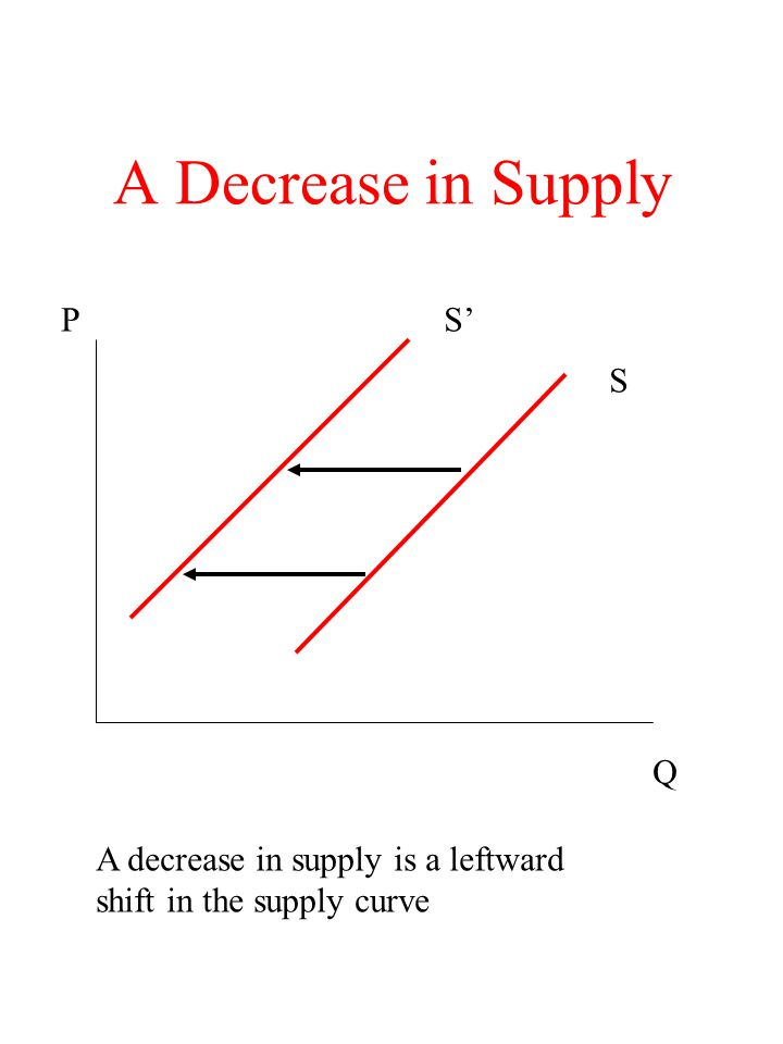 A Decrease in Supply P S' S Q A decrease in supply is a leftward