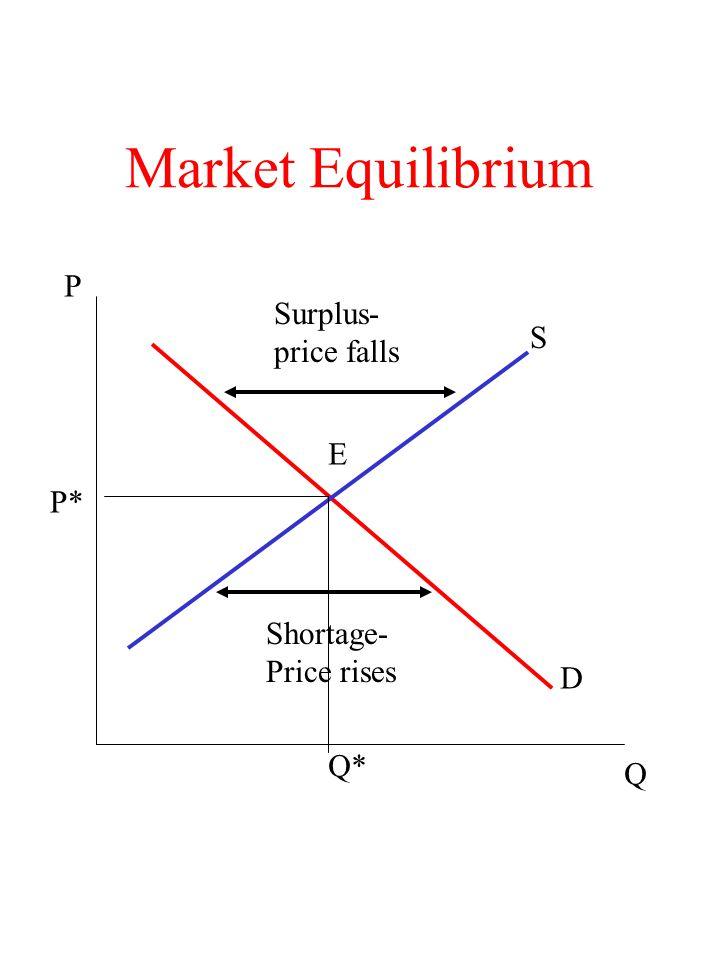 Market Equilibrium P Surplus- price falls S E P* Shortage- Price rises