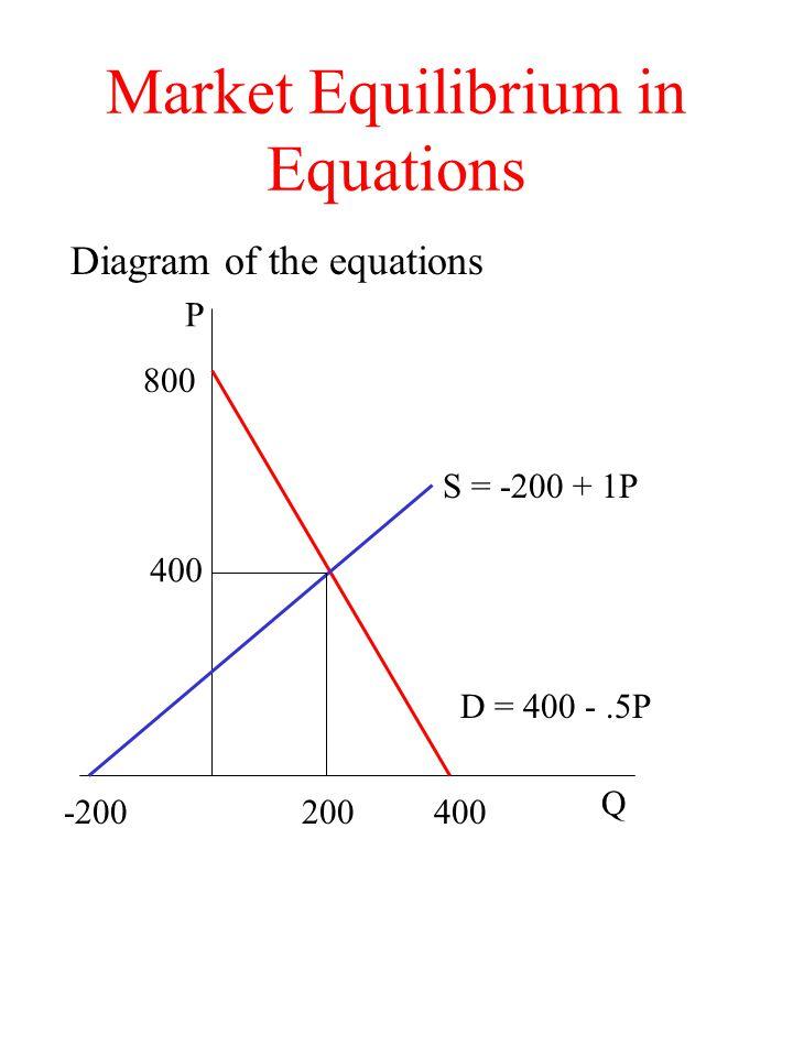 Market Equilibrium in Equations