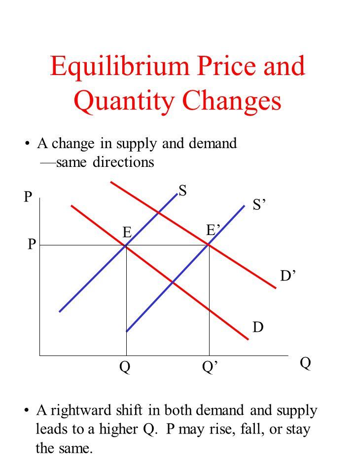 Equilibrium Price and Quantity Changes