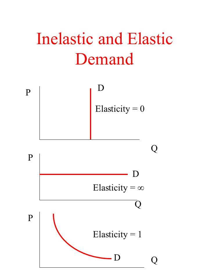 Inelastic and Elastic Demand