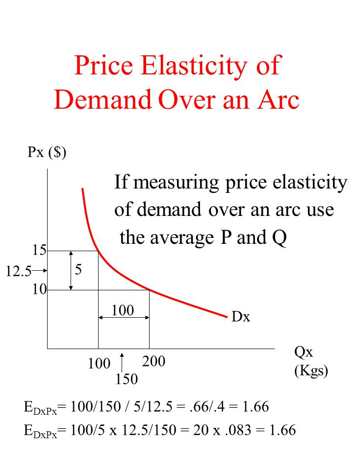 Price Elasticity of Demand Over an Arc