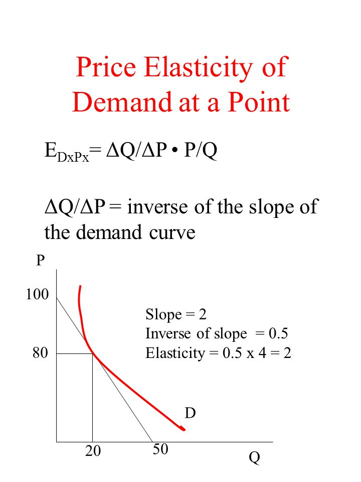 Price Elasticity of Demand at a Point