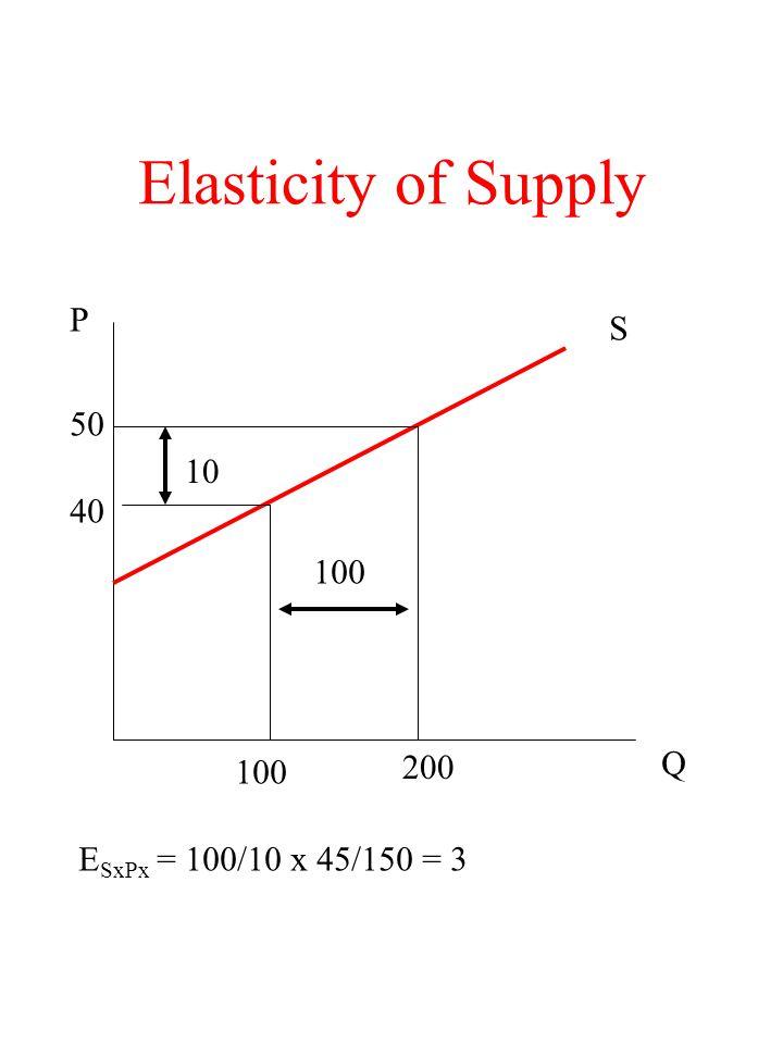 Elasticity of Supply P S 50 10 40 100 Q 200 100