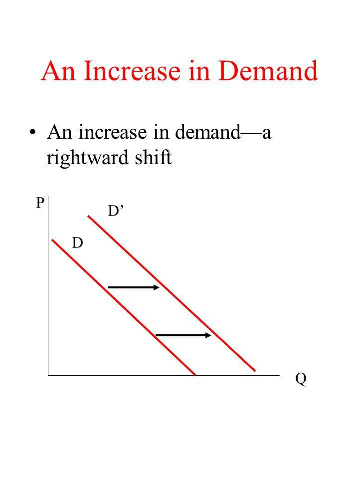 An Increase in Demand An increase in demand—a rightward shift P D' D Q