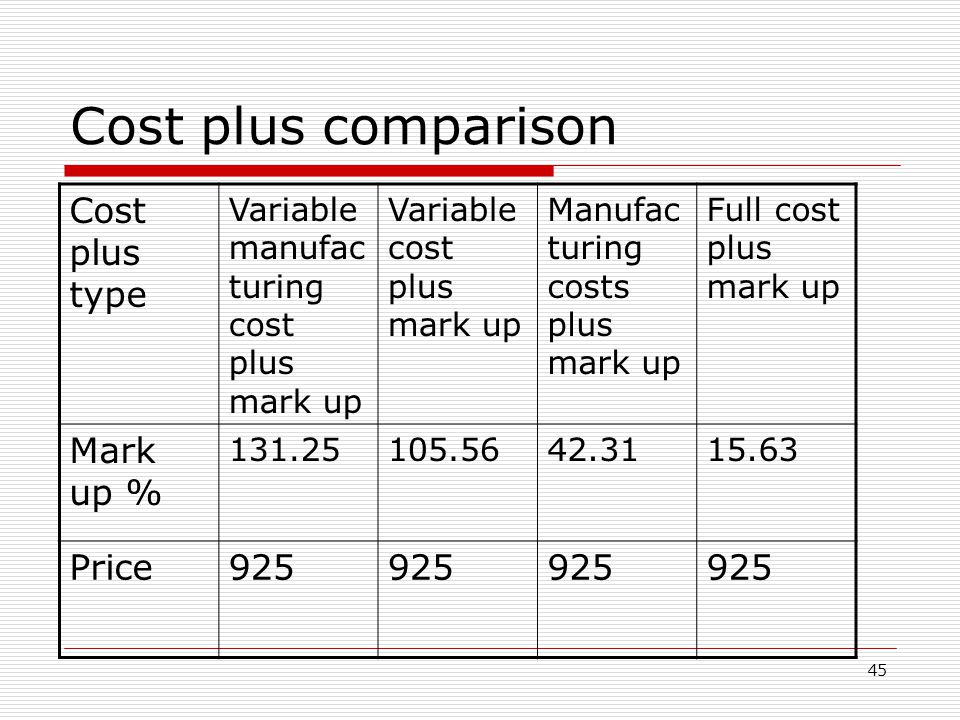 Cost plus comparison Cost plus type Mark up % Price 925