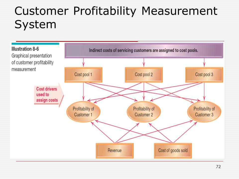 Customer Profitability Measurement System