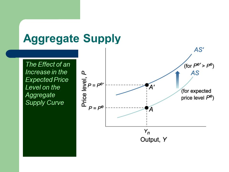 Aggregate Supply The Effect of an Increase in the Expected Price Level on the Aggregate Supply Curve.