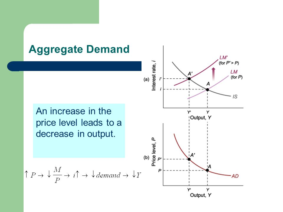 Aggregate Demand An increase in the price level leads to a decrease in output.