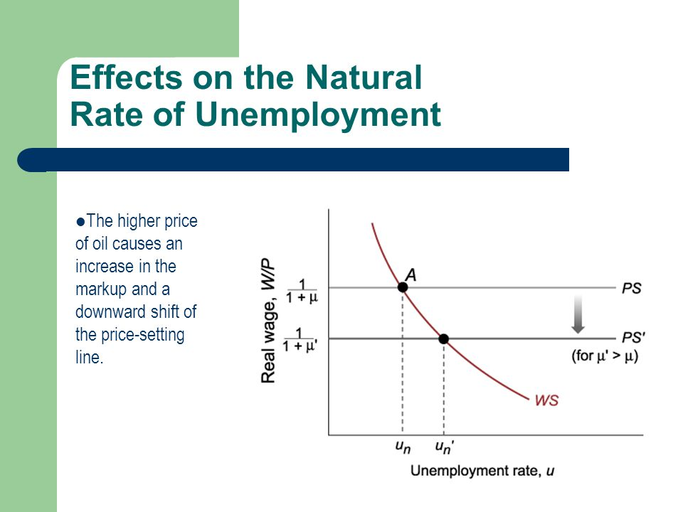 Effects on the Natural Rate of Unemployment
