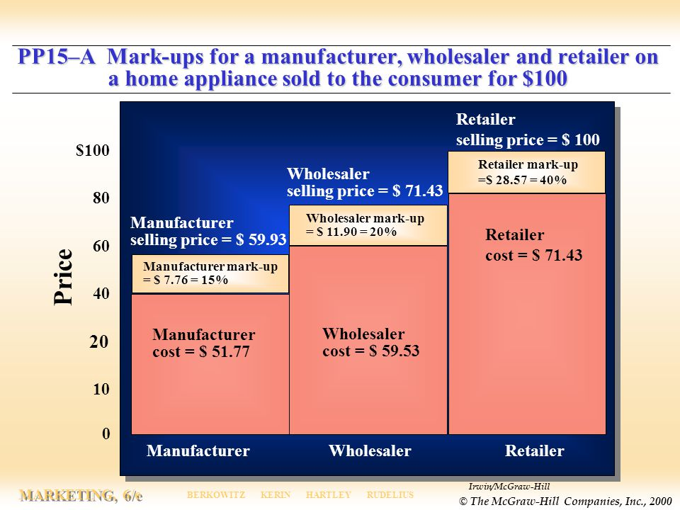 PP15–A Mark-ups for a manufacturer, wholesaler and retailer on