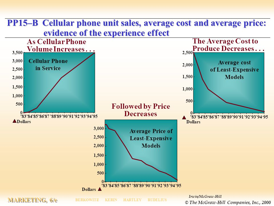 Average cost of Least-Expensive Models Cellular Phone in Service