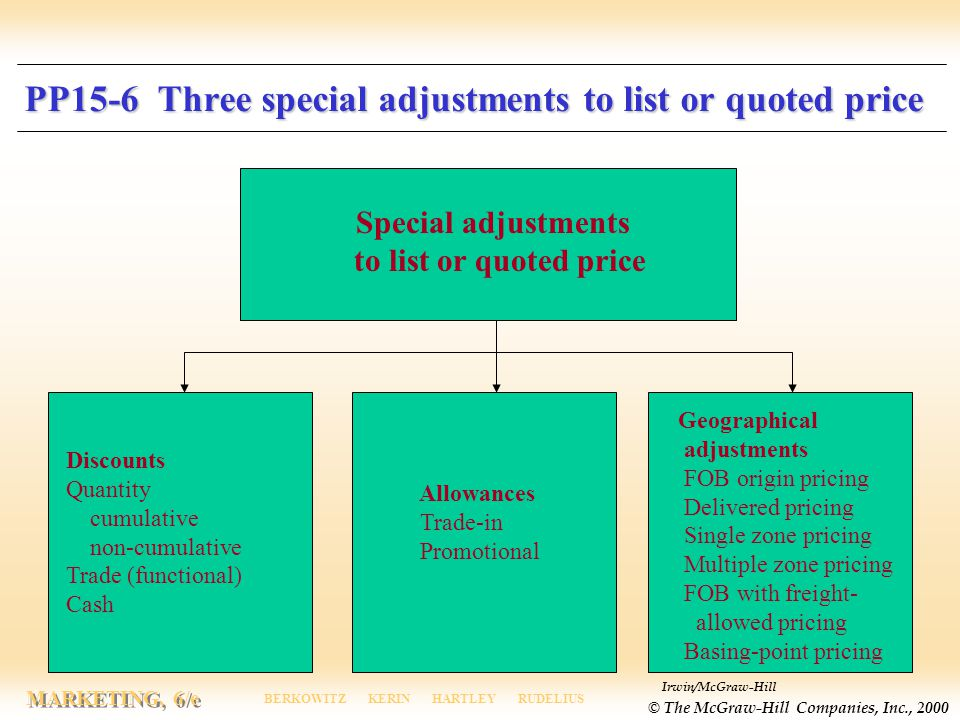 PP15-6 Three special adjustments to list or quoted price