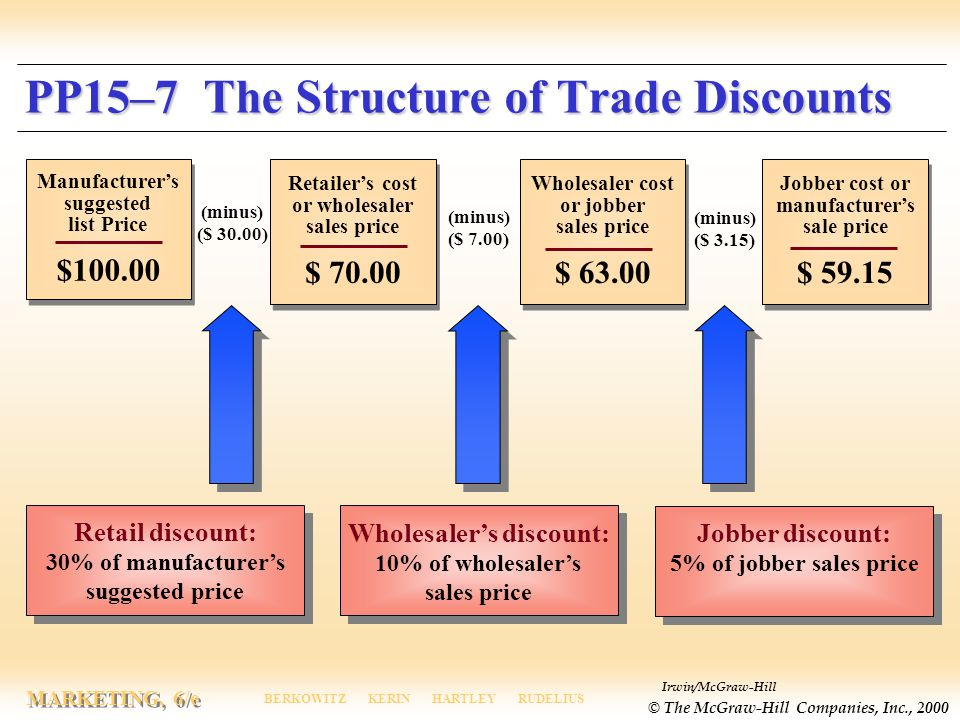 PP15–7 The Structure of Trade Discounts