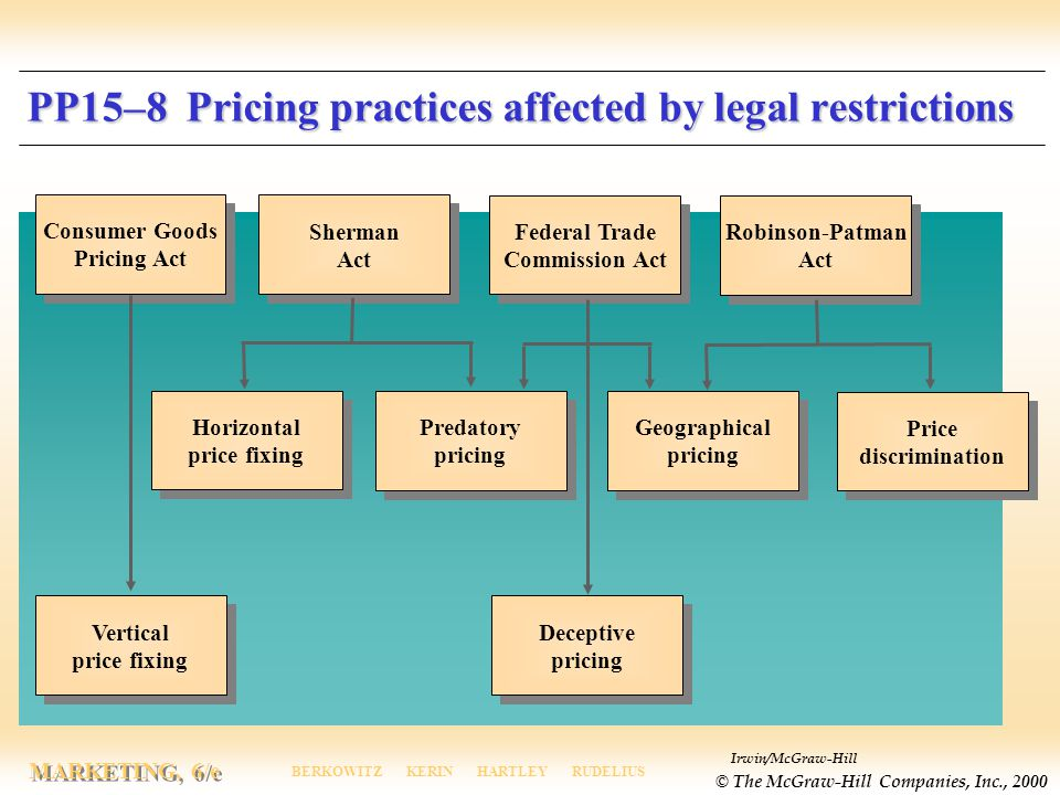 PP15–8 Pricing practices affected by legal restrictions