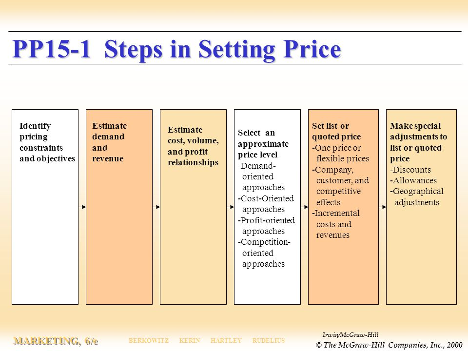 PP15-1 Steps in Setting Price