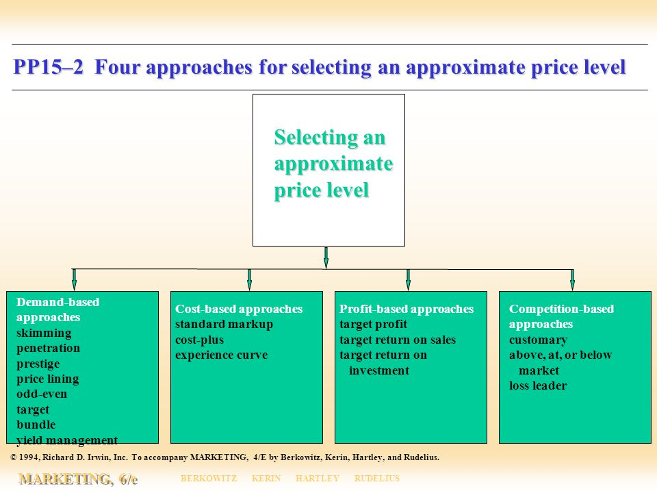 PP15–2 Four approaches for selecting an approximate price level