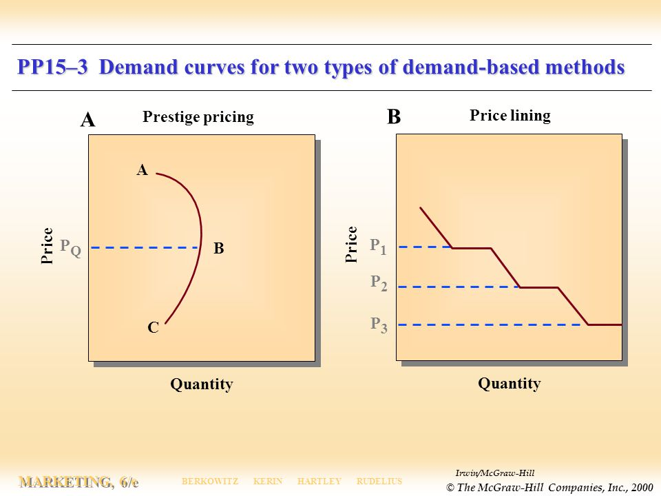 PP15–3 Demand curves for two types of demand-based methods