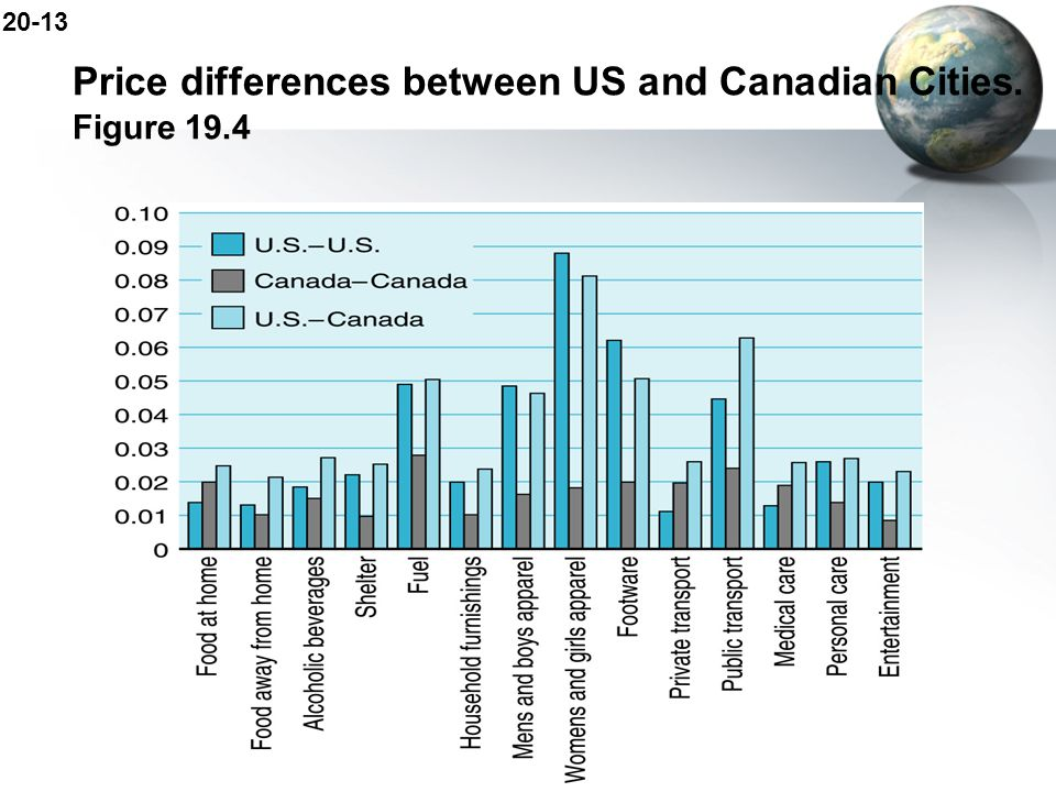 Price differences between US and Canadian Cities. Figure 19.4