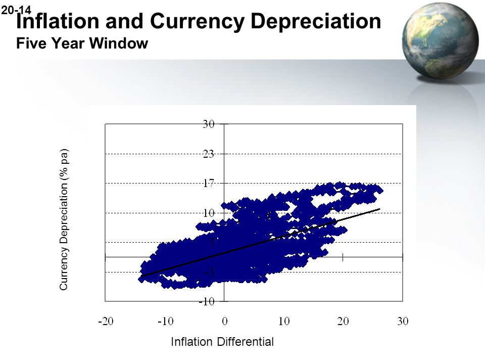 Inflation and Currency Depreciation Five Year Window